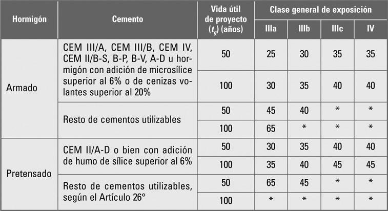 Recubrimiento mínimo (mm) para las clases generales de exposición III y IV (EHE-08 Tabla 37.2.4.1.b
