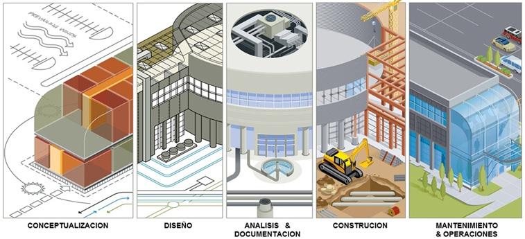 Tecnologia BIM - Building Information Modeling