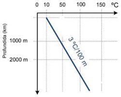 Detalle de Gradiente Geotérmico típico en los primeros kilómetros de profundidad