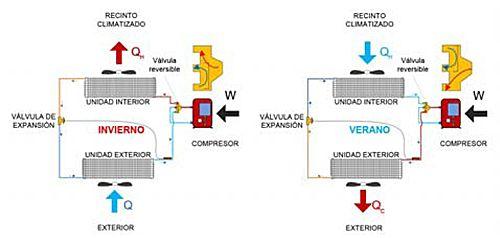 Inversión del ciclo mediante válvula inversora o cuatro vías. Modo de funcionamiento en régimen invierno y en régimen verano