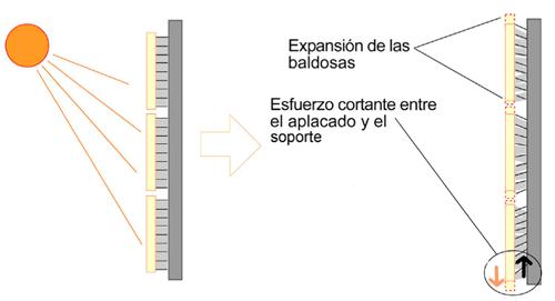 Representación esfuerzo cizalladura en fachada con exposición térmica