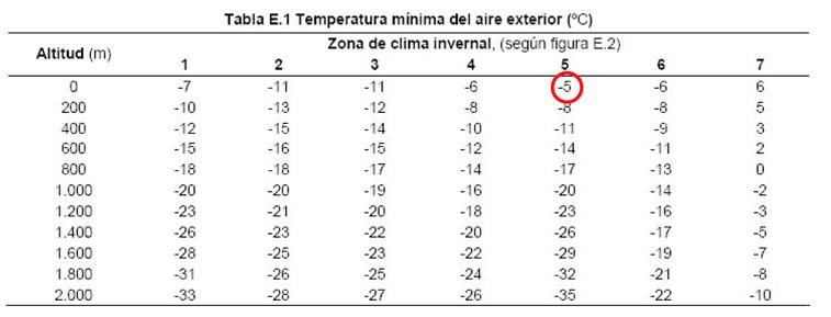 Temperatura mínima del aire exterior