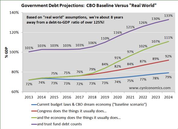 real world versus baseline chart 3