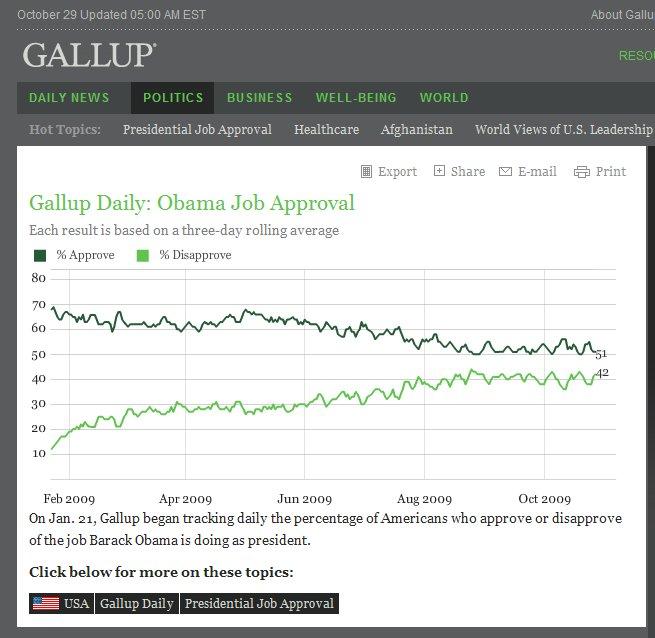 gallup-obama