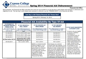 Spring 2014 Financial Aid disbursement chart.