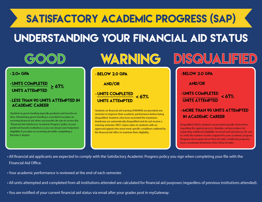 Financial Aid Academic Progress Flyer