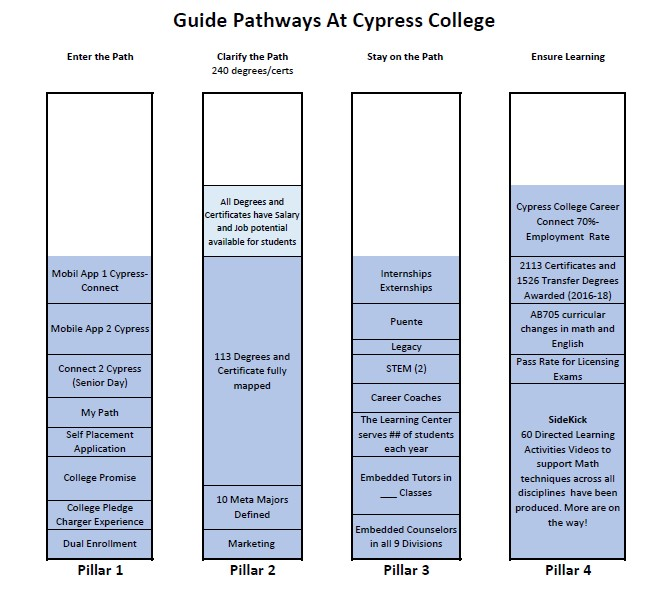 Guided Pathways initiatives