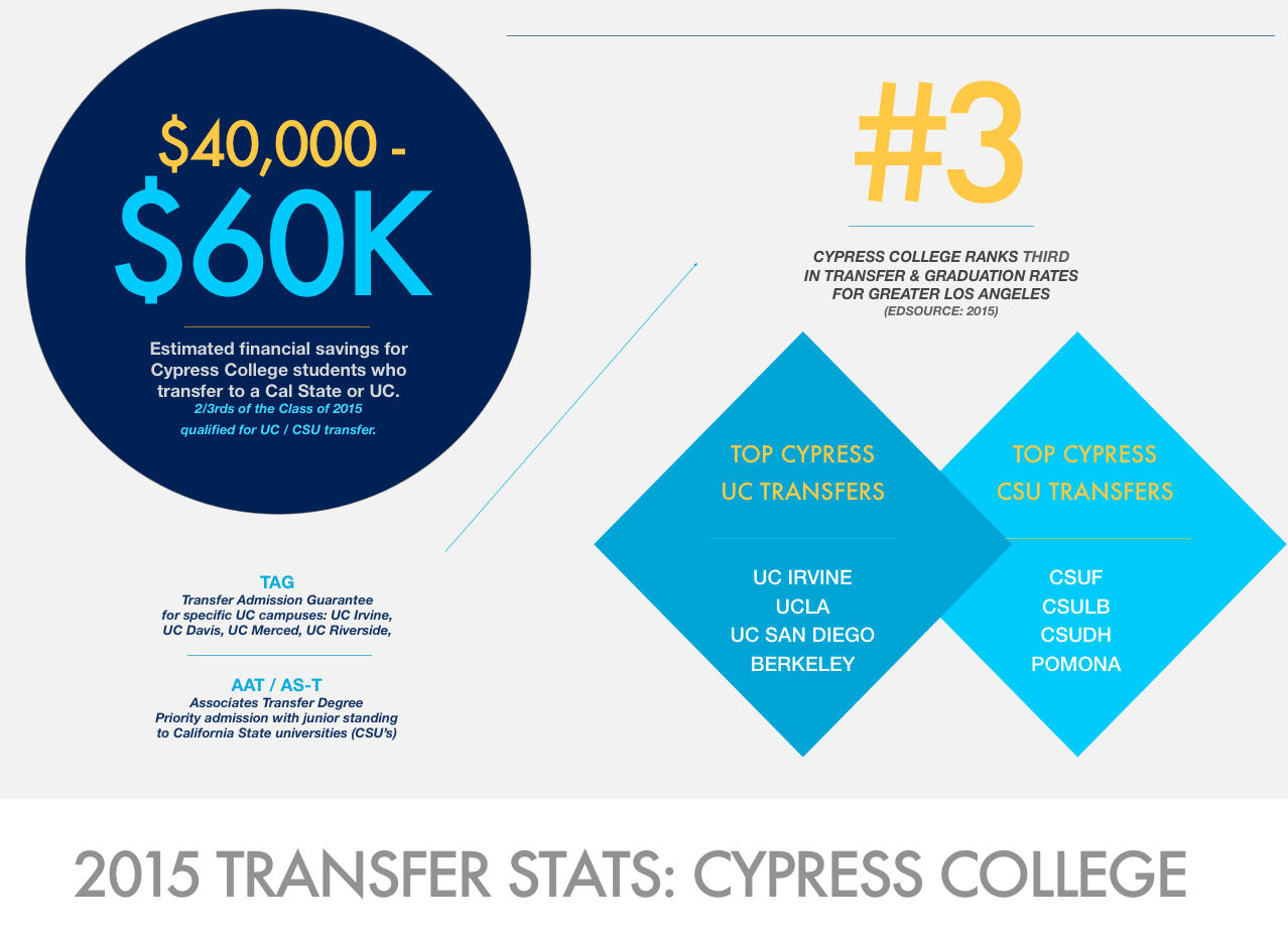 Transfer Facts to Know – Cypress College