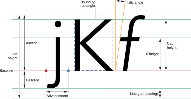 UIFont explained
