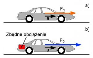 Rys.4 Dla uzyskania przyspieszenia a samochodu, siła napędowa F1 musi pokonać opory toczenia samochodu oraz siłę bezwładności (rys.a). Zbędne obciążenie samochodu powoduje (rys.b), że dla uzyskania tej samej wartości przyspieszenia a, wymagana jest większa siła napędowa F2, dla pokonania większej siły bezwładności o wartość konieczną do przyspieszenia zbędnego obciążenia.