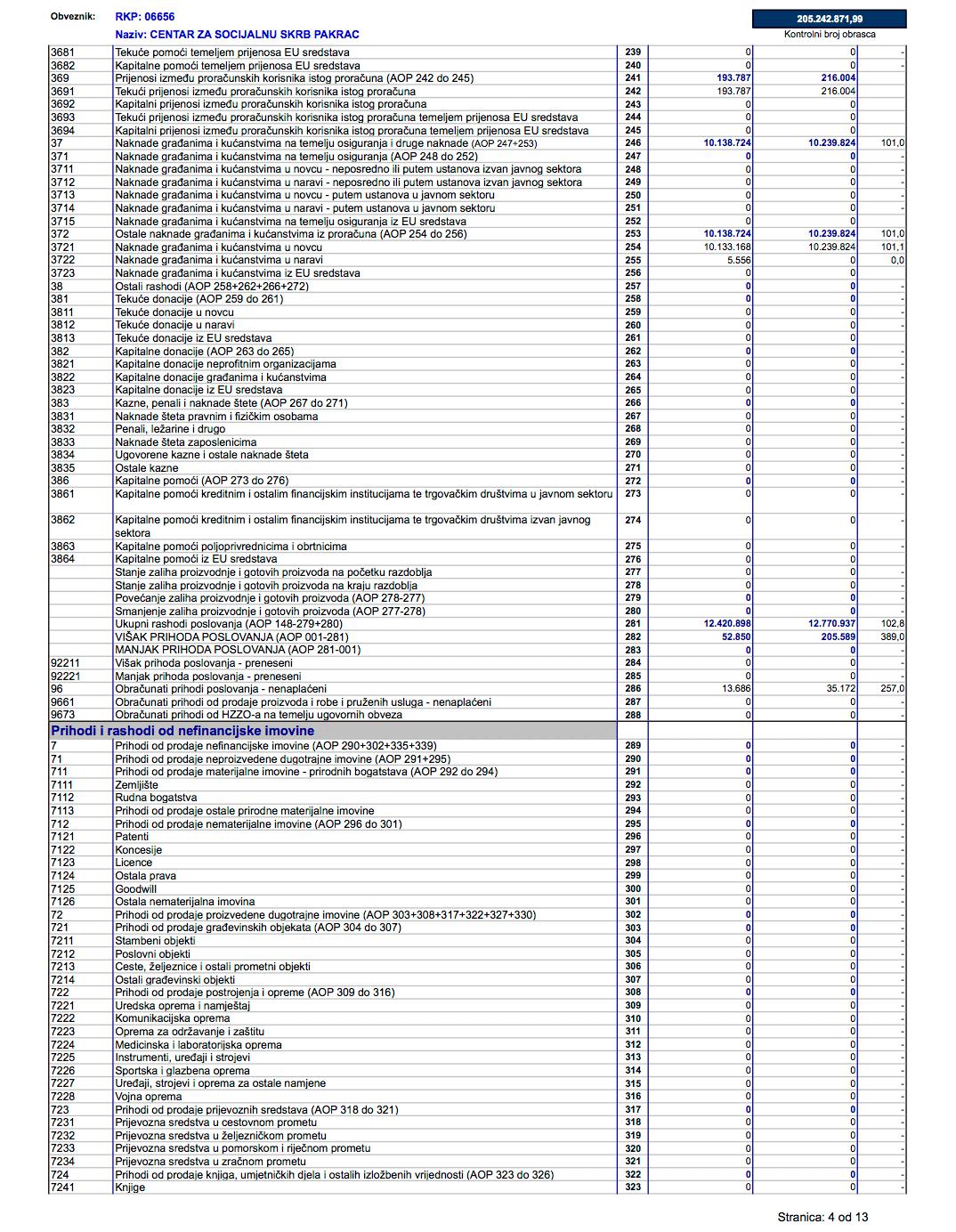 Izvještaj Centra o prihodima i rashodima, primicima i izdacima za 2019. godinu - stranica 4