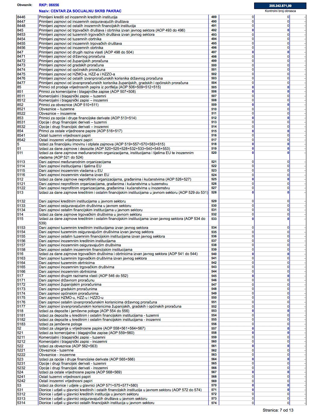 Izvještaj Centra o prihodima i rashodima, primicima i izdacima za 2019. godinu - stranica 7
