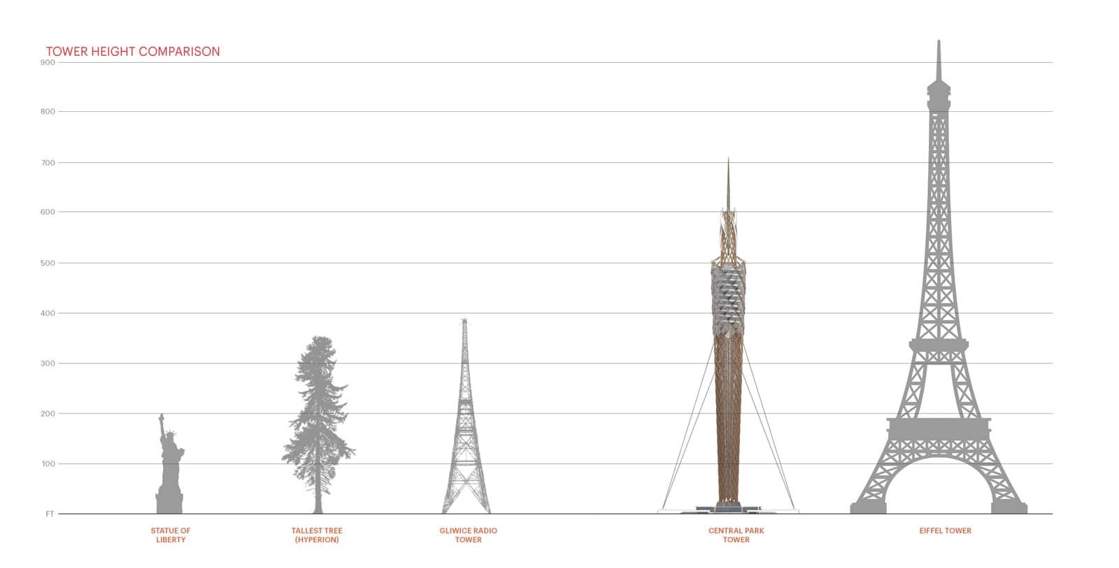 Central Park Observation Tower