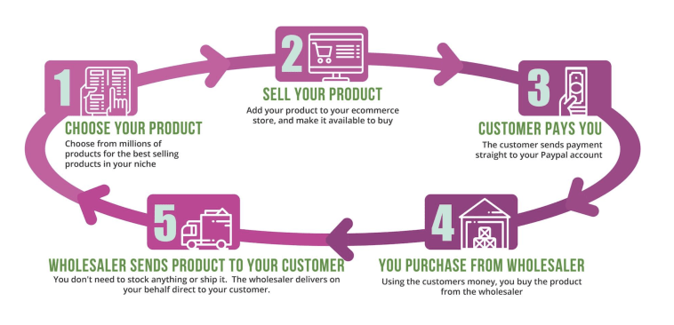 Drop Gecko Review: Dropshipping just got a whole lot easier and more profitable! 1