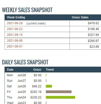 Bank Up to $2352 In 13 Days with Clickbank using the CB Sniper Method 2