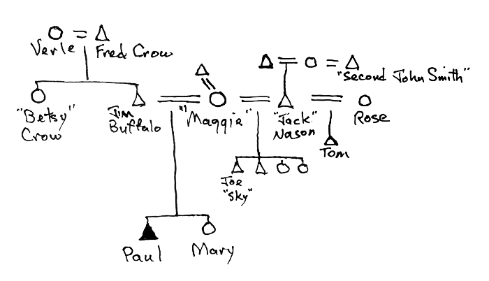 how to wolf whistle diagram uverse dvr wiring paul buffalo biography tim roufs university of minnesota duluth s kinship chart as suggested by the narrative in chapter 36