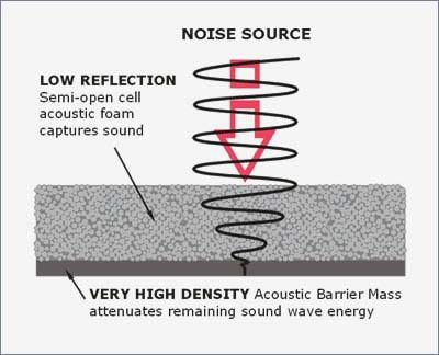 Sound Terminology