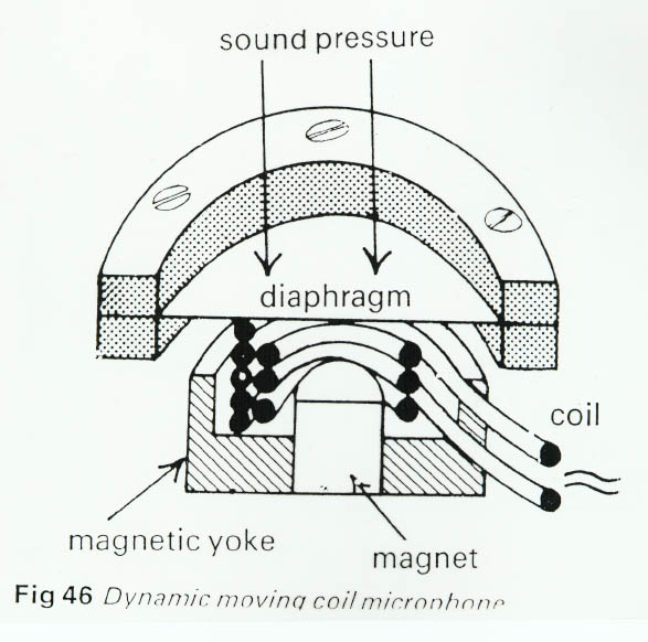 dynamic microphone diagram