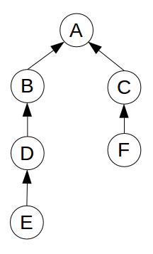 Midterm 2 Exam Sample Questions