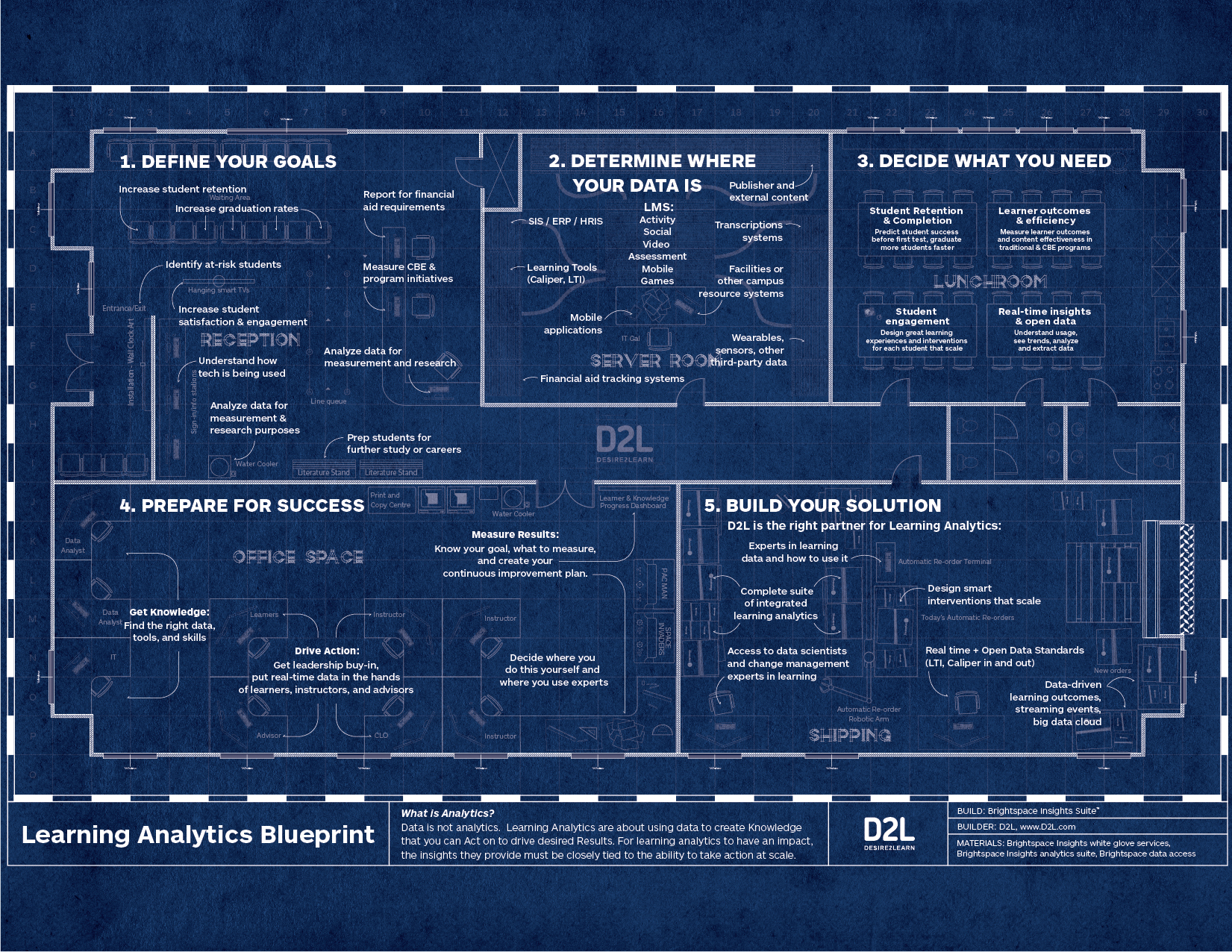 Learning Analytics Guide D2l