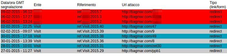 altri attacchi di phishing facenti uso del medesimo sito compromesso