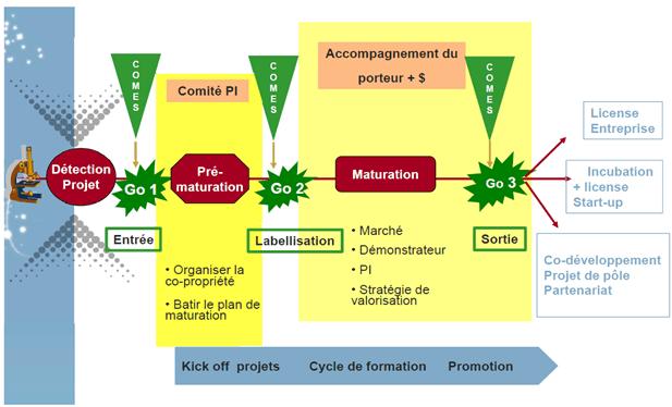processus-dun-projet-de-demonstrateur