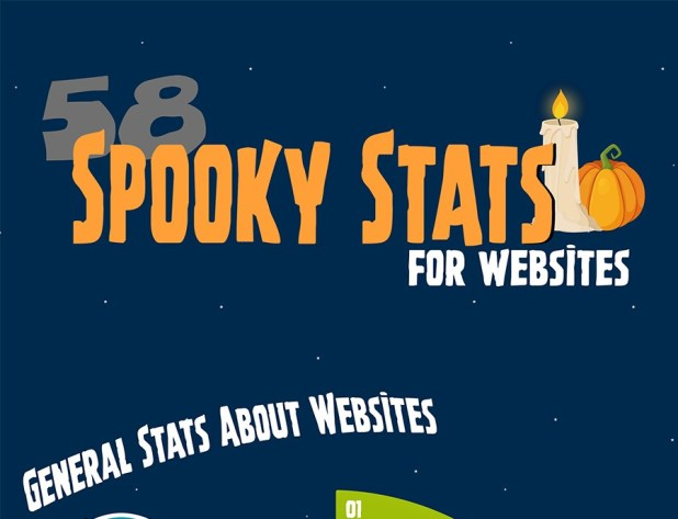 Web Design Stats And Facts