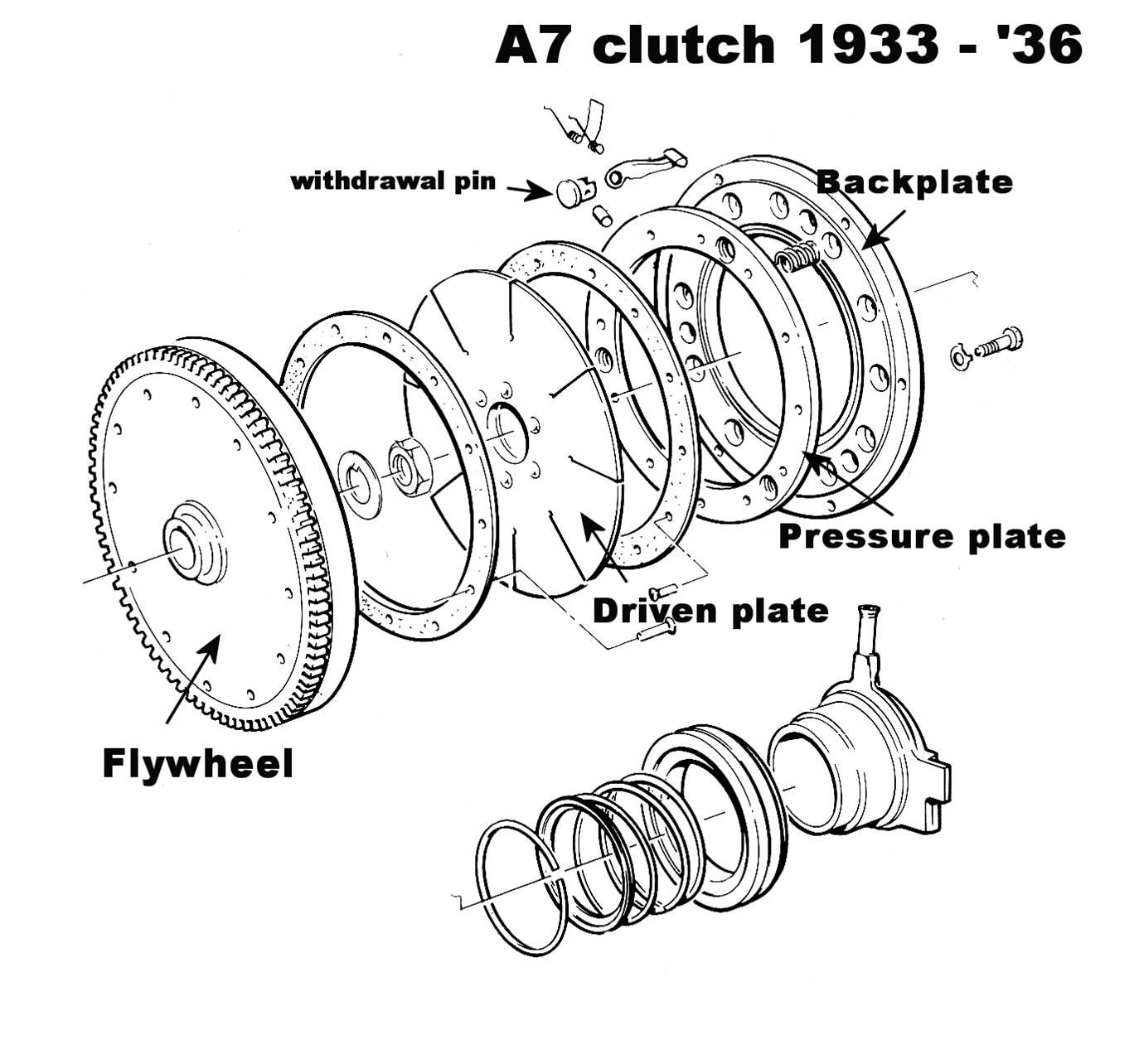 Back To Basics The A7 Clutch