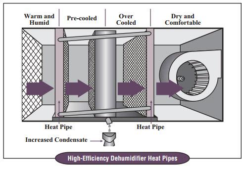 Basic Hvac Electric Wiring Wrap Around Heat Pipe Diagram Dac Sales