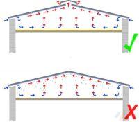 Aufbau der Unterkonstruktion | der Dachplattenprofi!