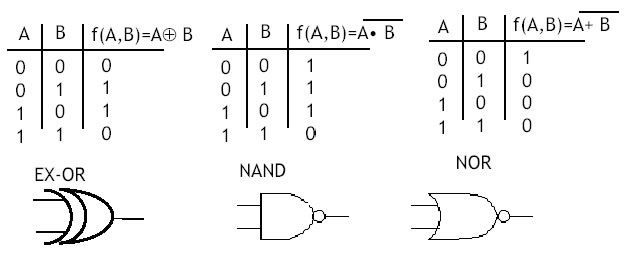 Basi di elettronica 1 numeri binari in complemento a 2 for Porte and or xor