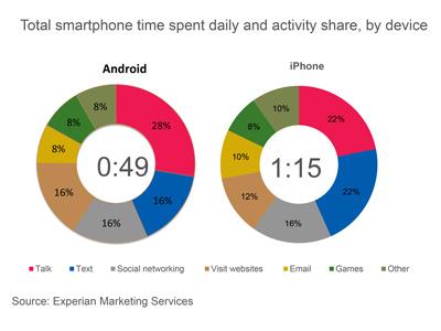 Comparatif iOs et Android.