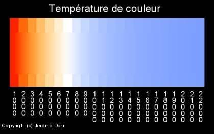dégradé températures couleurs