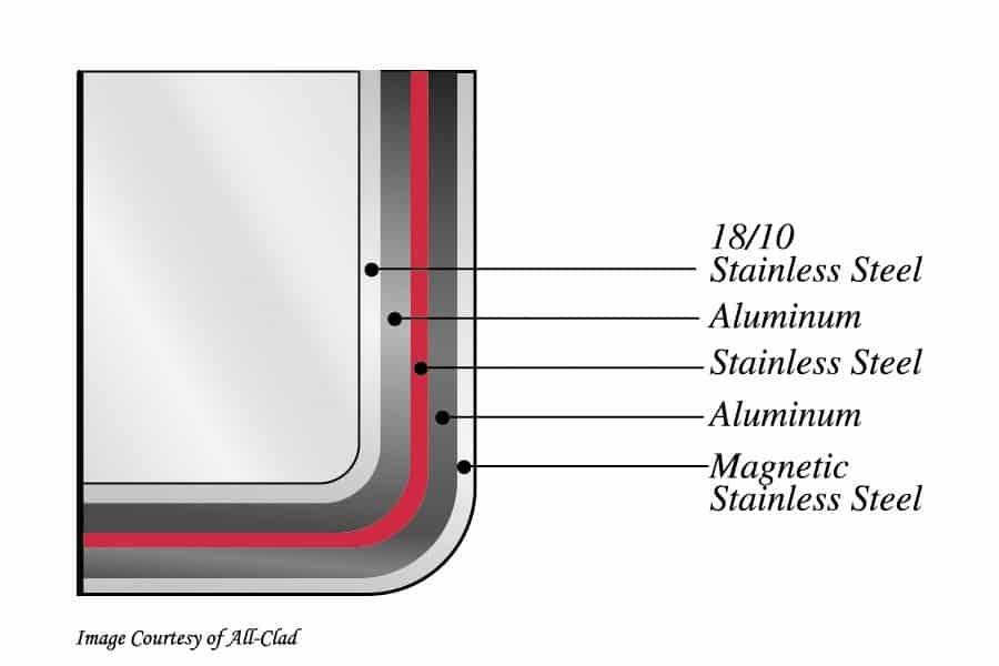 stainless with d5 technology cross section allclad