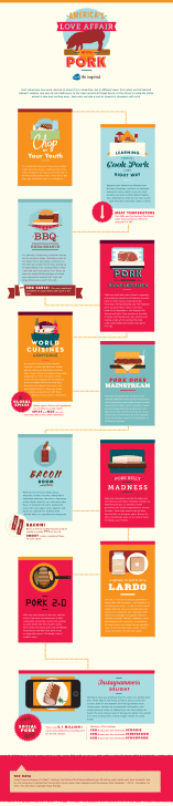 infographic-2-americas-love-affair-3-18-final-01.0