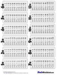 Math Worksheets Multiplication Tables