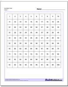 Hundreds chart also printable rh dadsworksheets