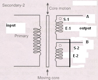 what is lvdt explain it with neat diagram 2005 chevrolet trailblazer stereo wiring linear variable differential transformer operation working