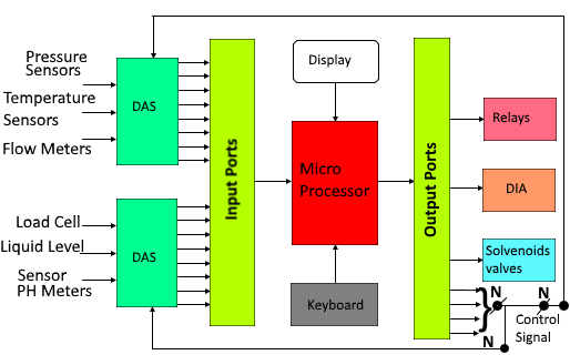 Figure Shows The Block Diagram Of An Instrumentation System