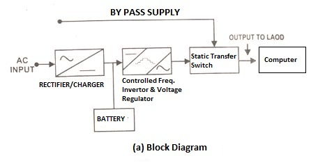 ups wiring diagram circuit sony cdx gt310 car stereo uninterrupted power supply block