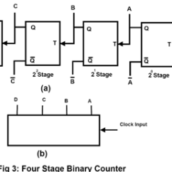 Digital Frequency Counter Block Diagram Adventureworks Database Counters | Types Of Counters, Binary Ripple Counter, Ring Bcd Decade ...