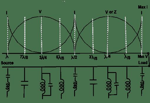 Short Circuited Transmission Line
