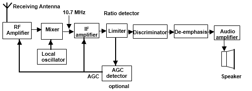 rf transmitter and receiver block diagram honeywell chronotherm iii wiring superheterodyne fm
