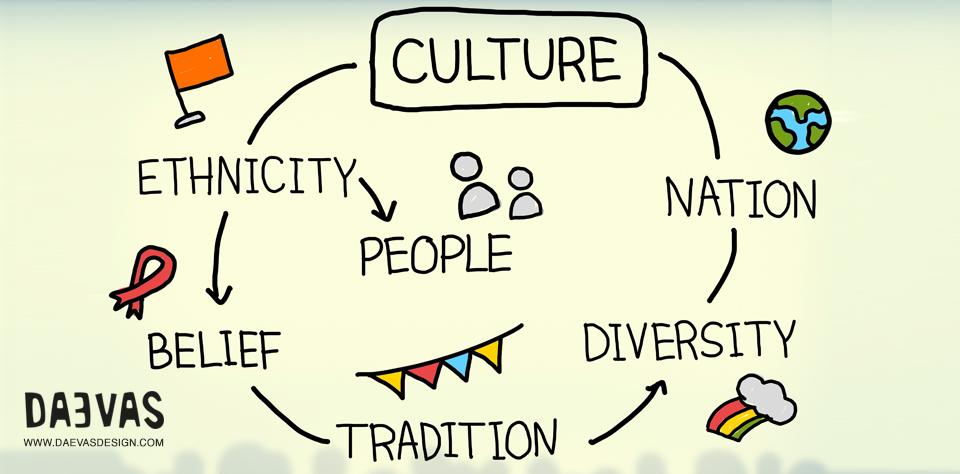Integration Of Culture In Design image