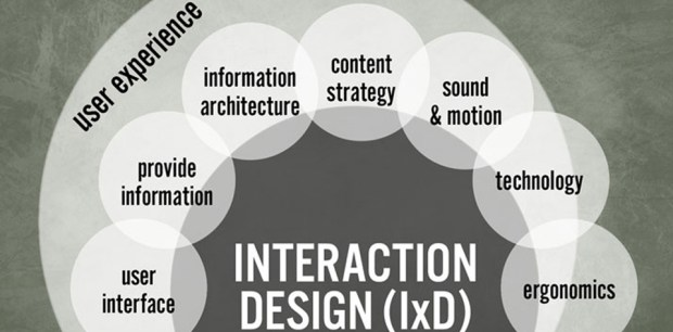 Interaction Design | How Users Interact with Products image