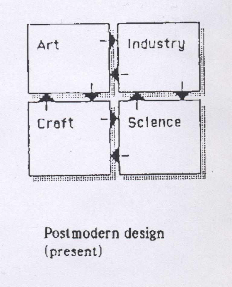 Schema Art Craft Industry Science nel Design contemporaneo