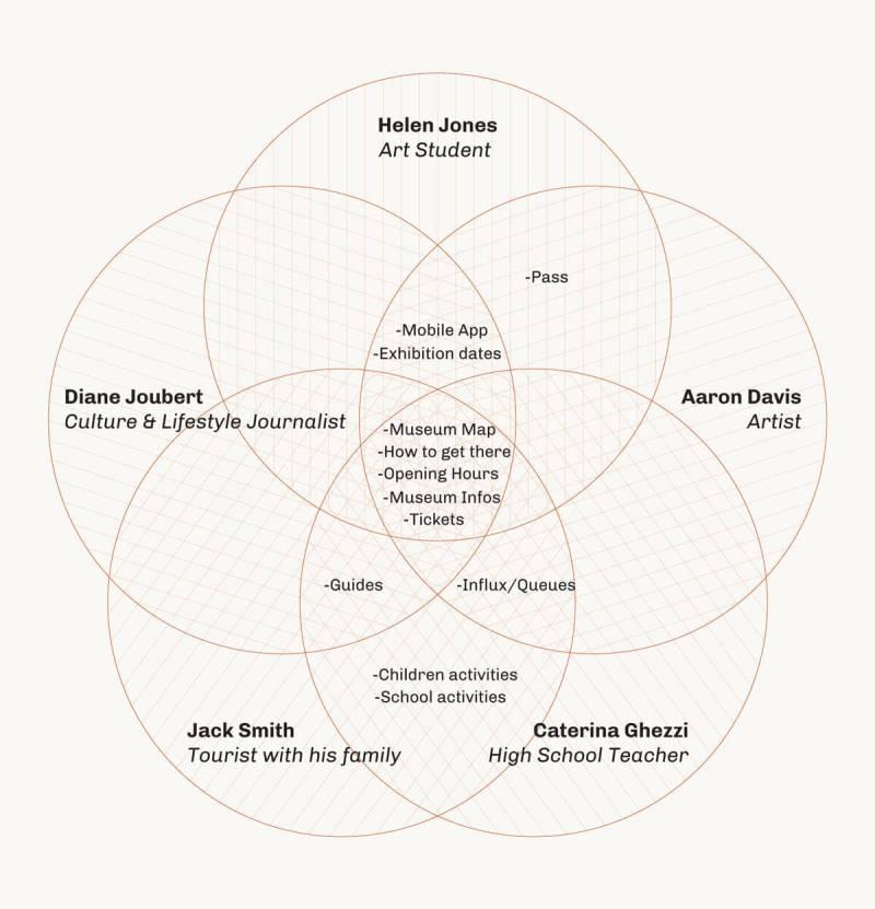 Use analysis personas sito web Galleria degli Uffizi