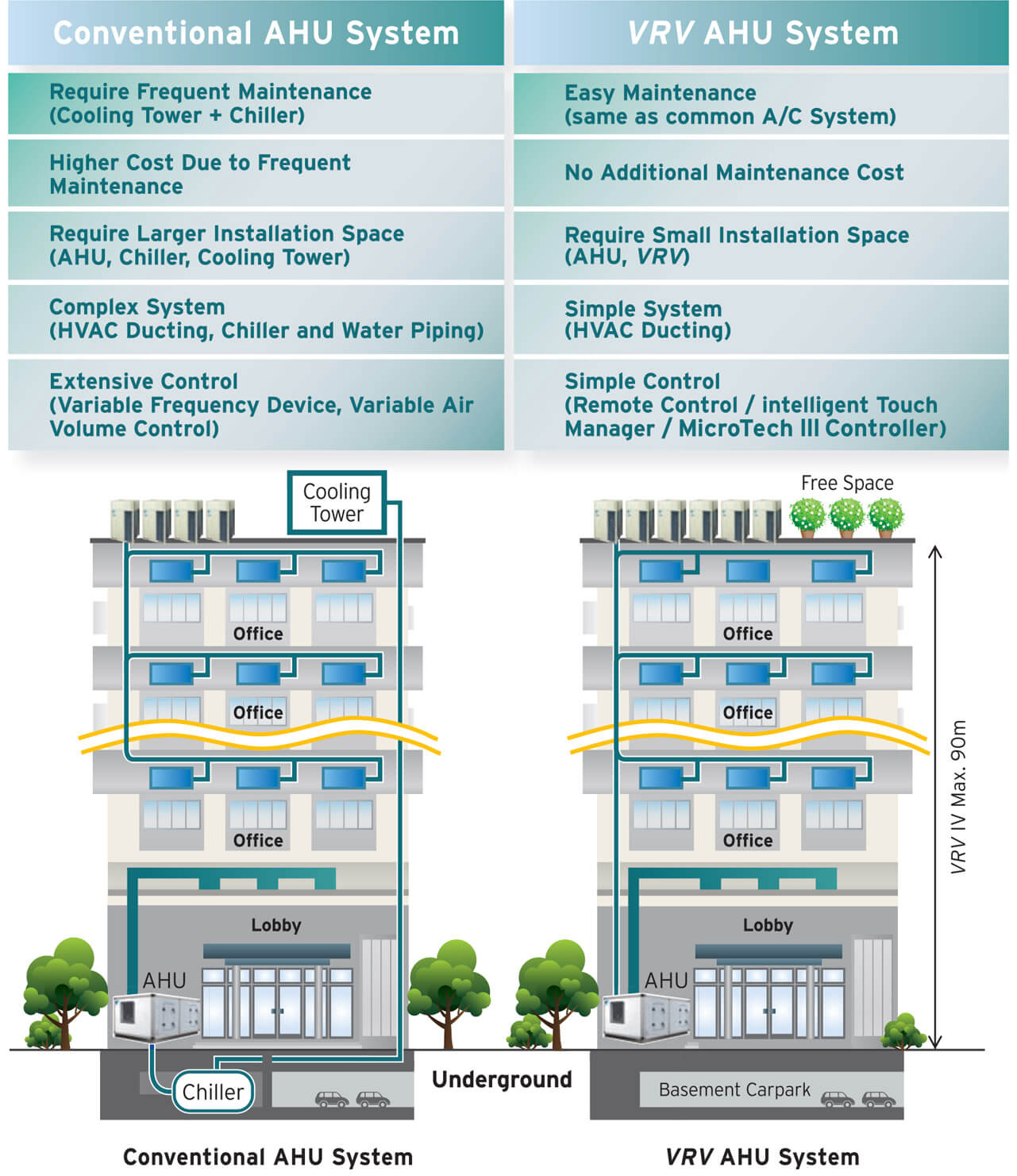 hight resolution of comparison table and diagram for conventional ahu system and vrv ahu system