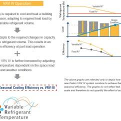 Daikin Inverter Ac Wiring Diagram Nutone Bathroom Fan Light Vrv : 25 Images - Diagrams | Edmiracle.co
