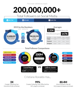Cristiano Ronaldo Social Media History on Facebook, Instagram and Twitter